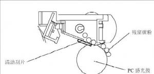 复印机转印原理