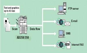 复印机网络扫描设置