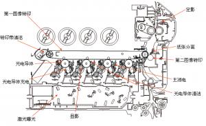 复印机成像过程图